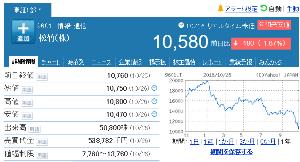9601 - 松竹(株) この 【 9601 - 松竹(株) 2015/04/16〜 】 も約3年半で1,000超えて終了し、