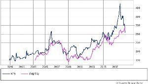 9601 - 松竹(株) 30年前のバブル高値を除いた20年チャートで見ると大体日経平均と連動していてミニバブルの時とか日経を