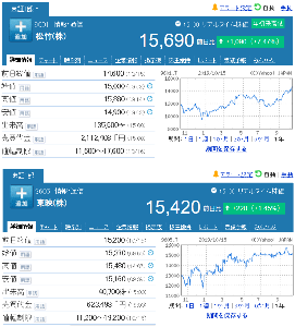 9601 - 松竹(株) 【 昨年(2018年) 10/4以来 】 終値で東映より株価が上 -。