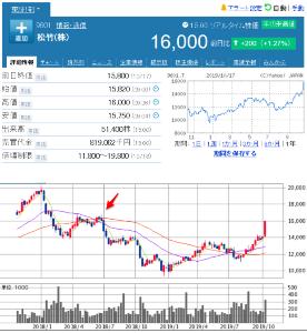 9601 - 松竹(株) 【 昨年(2018年) 6/29以来 】 終値で 16,000円台 -。