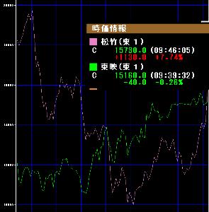 9601 - 松竹(株) 東映の株価、抜いてきた -。