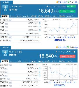 9601 - 松竹(株) 【 年初来高値更新 】 東映と終値で、株価が並んだ!! -。