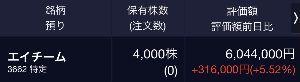 3662 - (株)エイチーム ひとまず挨拶がわりに現物40枚。 下がるようなら蔵を開けて1000枚までいただこう。