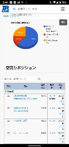 3935 - (株)エディア 現在の空売りポジション!