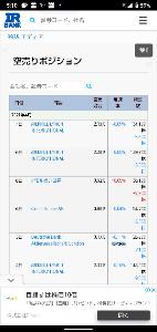 3935 - (株)エディア 空売り減少!
