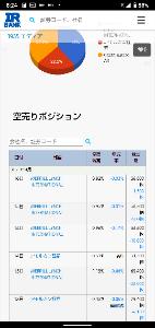 3935 - (株)エディア 空売り残高減少!