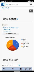3935 - (株)エディア 空売り減少