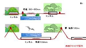 エネルギー全般 <続き> 三陸重力鉄道のイメージ  参考 no9172 首都圏短距離ネットワーク    no9174