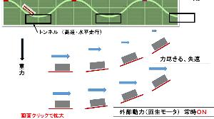 エネルギー全般 <続き> 重力鉄道のおさらい  参考 本掲示板 水平安定板・重力鉄道 (その1-その8)    ブロ