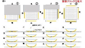 エネルギー全般 バイメタル応用、太陽自動追尾ソラーパネル(その4)  <図3> ここでは二通りの状況を考えます。 (