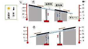 エネルギー全般 方法2 https://blogs.yahoo.co.jp/pruning101/58010859.