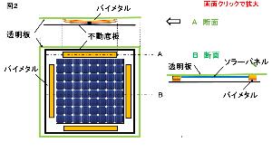 エネルギー全般 バイメタル応用、太陽自動追尾ソラーパネル(その3)  図2は概念的なイラストです。 ソラーパネルの四