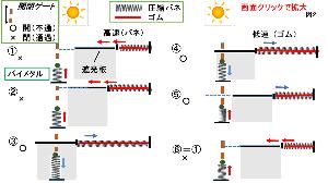 エネルギー全般 方法1 https://blogs.yahoo.co.jp/pruning101/58010878.