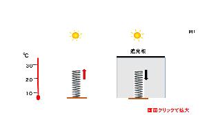 エネルギー全般  太陽は、生物界でも人間社会でも最強最大のエネルギー供給源です。 しかし、太陽の直接的な発電利用に関