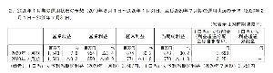 2971 - エスコンジャパンリート投資法人 1月3690円、7月3251円です。