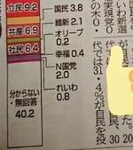 6578 - (株)エヌリンクス 支持率2%の新聞報道がありました。2議席獲得は確実か?NHKから国民を守る党
