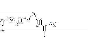 《 窓 梅 神 社 》 22,277.97 前日比+56.31(+0.25%)