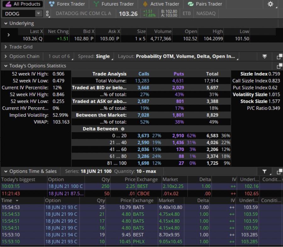 DDOG - データドッグ QuadWの期限でITM  Cが直前に買われるということはポジティブやね🥰