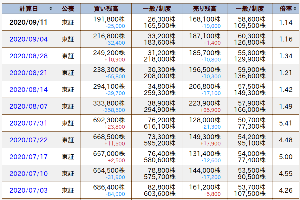 7701 - (株)島津製作所 貸借が拮抗してきているので大きく動きやすい状態かもしれません。 朝の下落は売り方の揺さぶりか・・・よ