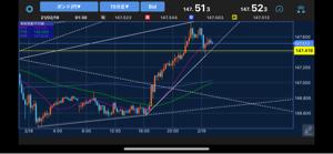gbpjpy - イギリス ポンド / 日本 円 こう見ると上がるように見えませんか? でもこのラインを割ったら 下がったりもするのでよく分かりません