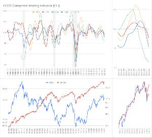 Oniyome Stock Exchange ユキマツ氏がblogで紹介していたOECDのCLIを拾ってみました。  CLI(複合先行指標)は景気