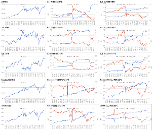 Oniyome Stock Exchange 米国株バリューです。DJIとDJTのPERは2年レンジでは低い位置、NASDAQは高値ゾーン、SP5