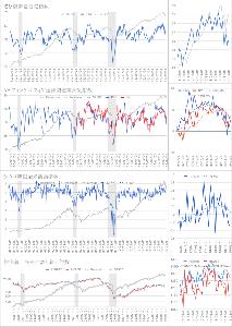 Oniyome Stock Exchange や十亀様が住宅…… 結果はよくないですが、去年の金利高騰でも住宅は下がっ