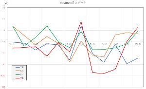 Oniyome Stock Exchange コムトラックスです。やはり昨年11月~今年1月に急な経済減速がある事を肯定。その後急回復です。様々な