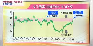 Oniyome Stock Exchange 見方によってはNT倍率は本来あるべき水準に戻った様にも見えなくない感じ。