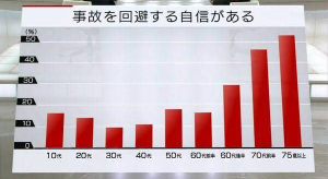 Oniyome Stock Exchange 老いると自身を客観視する能力も低下するのでしょうか?