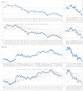Oniyome Stock Exchange しかし、24日迄のTNX(10年債金利)は添付の通りで、確定値2.324%は22日の短期債(3MT)