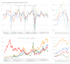 Oniyome Stock Exchange ユキマツ氏がCLIを更新していたので私も。3月迄です。 下段の株価の方は便宜上2003年を100とし