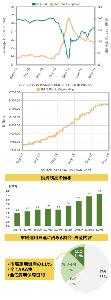 Oniyome Stock Exchange いつもお世話になっております。  添付画像は、上から順に、S&P/LSTA  レバレッジド・