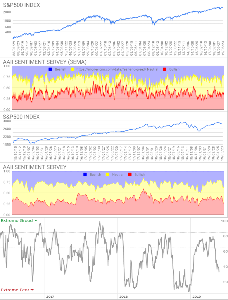 Oniyome Stock Exchange 個人投資家のセンチメントはブルが大幅に減って先週に続き悪化しました。急な低下で、通常範囲のセンチメン