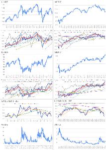 Oniyome Stock Exchange DJUだけ元気。VIXも、下がったとかいう場面ではないかも。