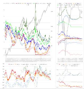 Oniyome Stock Exchange 22日迄の金利動向です。先週上昇しているように見えたジャンク債金利は一旦落ち着きましたが、2年債、1