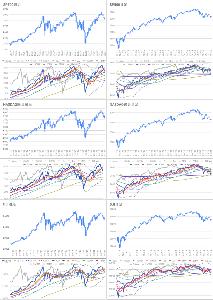 Oniyome Stock Exchange 週足の短期線を完全に割り込みました。よくないパターンです。