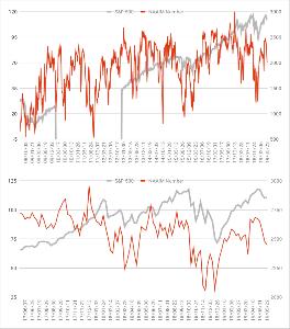 Oniyome Stock Exchange NAAIMナンバーは意外とシツコイポジションです。5月初めからある程度逃げたとはいえ、平均的なレベル