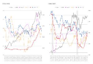 Oniyome Stock Exchange MONEY VOICE に、「日に日に深まる今回の逆イールドカーブは、ついにリセッションを起こすのか