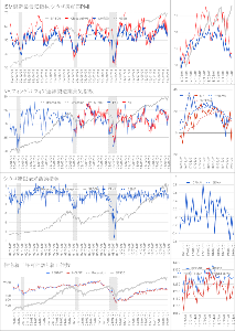 Oniyome Stock Exchange 2段目のNY連銀製造業景気指数(赤)を更新。 NY連銀指数としてはチャイナショック後の2016年以来