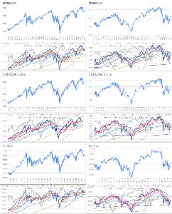 Oniyome Stock Exchange SPとNASDAQは日足のレジスタンス上限と週足サポート下限でどっちに行くかという感じです。DJIは