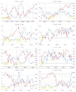 Oniyome Stock Exchange 2006年分から公開されているeWaraPCRから0.1未満出現後の80日程度を抽出しました。 滅多