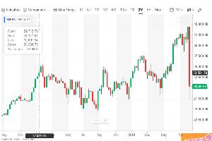 Oniyome Stock Exchange と思ったら、アルゼンチンでは株が暴落してたんですね。添付は米ドル表示らしいですが、4500から275