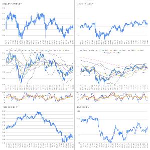 Oniyome Stock Exchange ドル円は週足日足とも押し目のように見えます。 日足の勢いは弱まっているように見えますが、週足で見ると