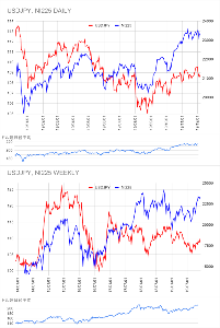 Oniyome Stock Exchange 秋からはドル建て日経の上昇によりドル円を無視した日経の上昇が続いています。 ここでドル円が上昇すると