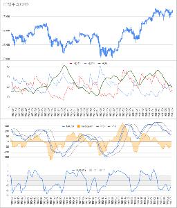Oniyome Stock Exchange 日経の方は雇用統計ナイトで爆発的に上昇したように見えましたが、通しで見るとこの程度。CFDチャートで