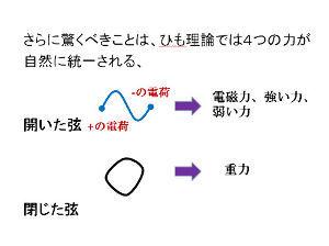 重力粒子 超弦理論による閉じた弦こそが重力粒子なのだ。