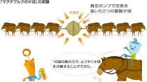 重力粒子  マクデブルクの半球 とは大気圧の圧力でくっついいて離れないのです。  これは決して吸引力と引力でく