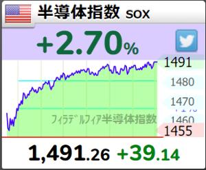 6615 - ユー・エム・シー・エレクトロニクス(株)  半導体指数(SOX) +2.7%  すごくない?