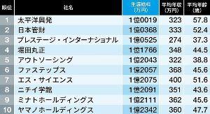 4290 - (株)プレステージ・インターナショナル 安い